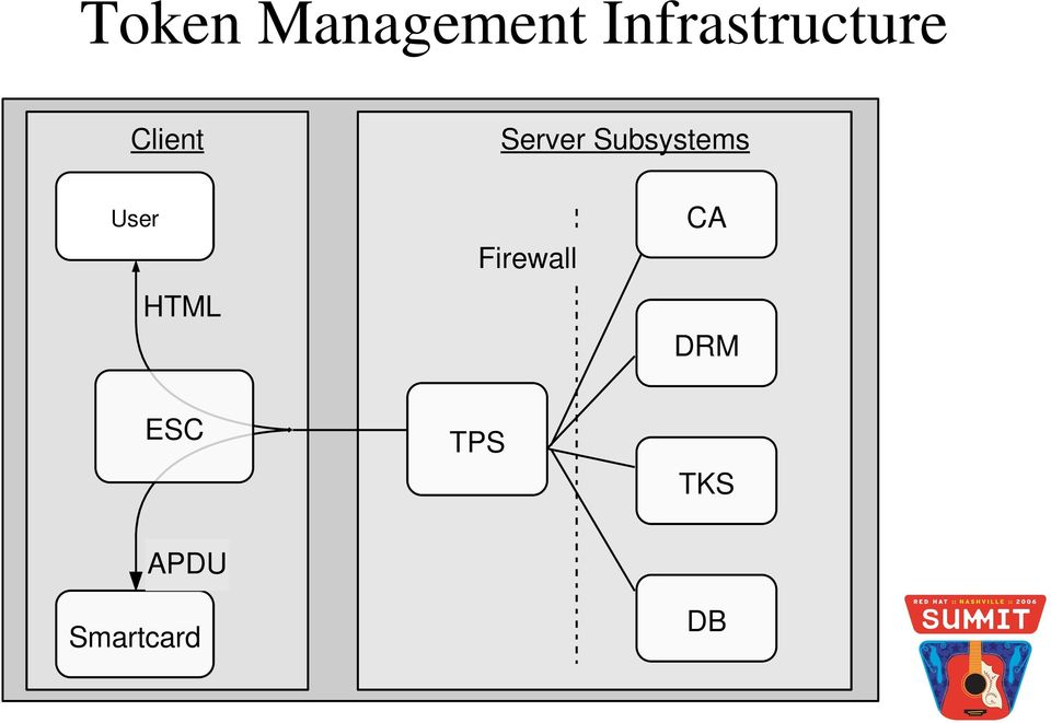 Server Subsystems User