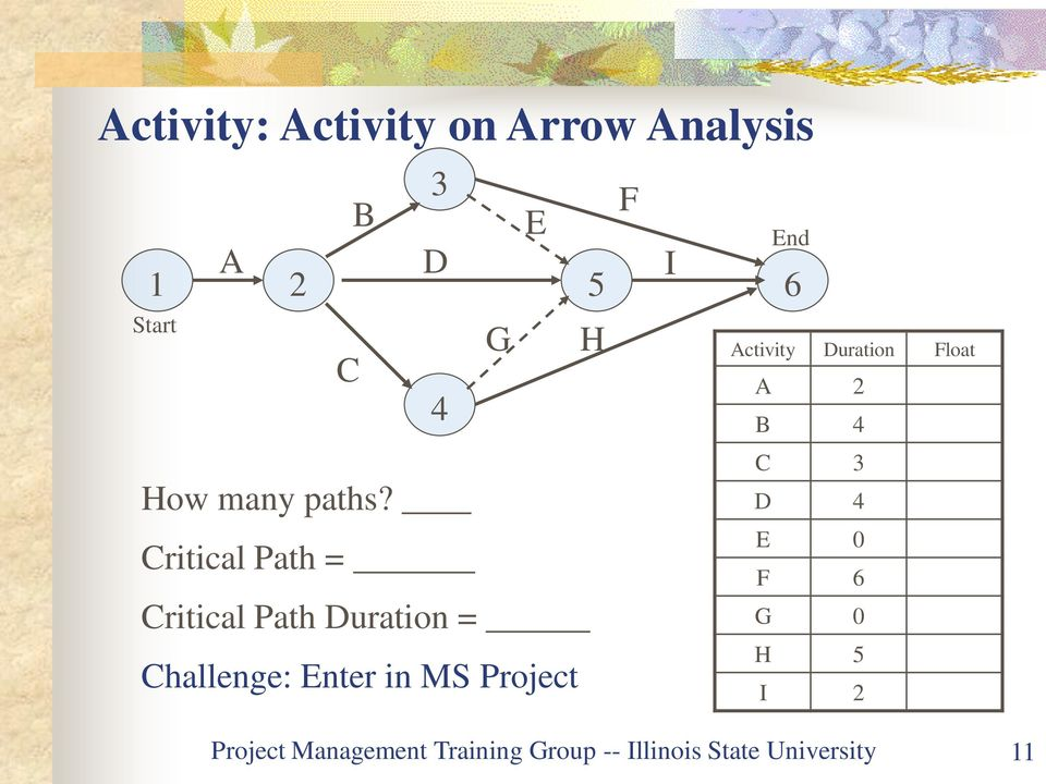 Critical Path = Critical Path Duration = Challenge: Enter in MS Project