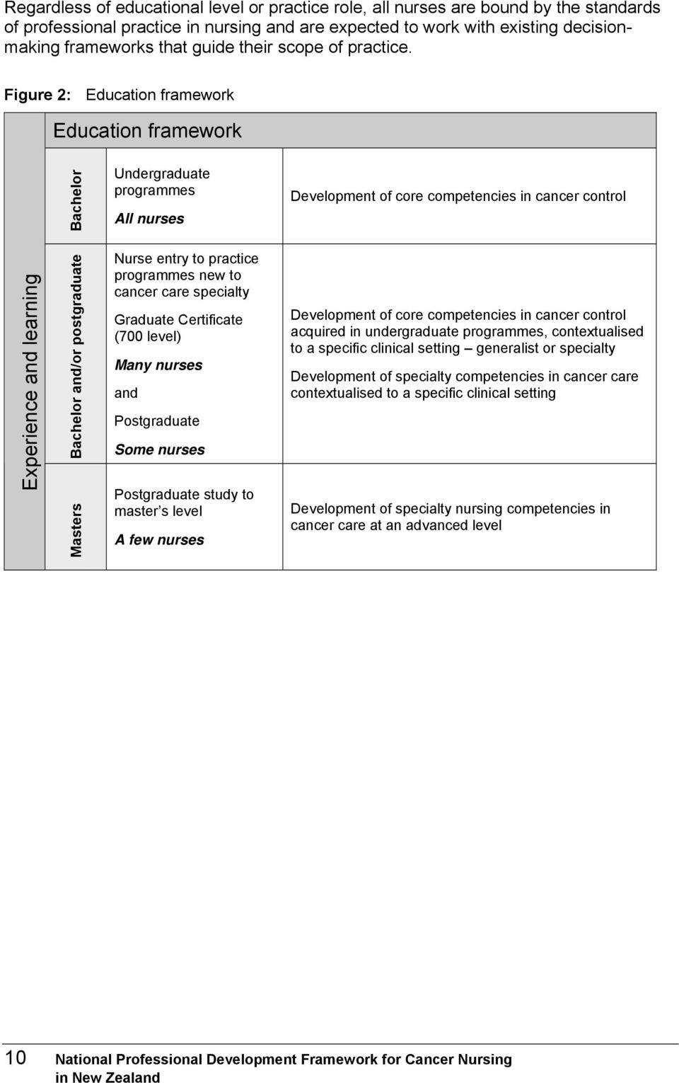 Figure 2: Education framework Education framework Bachelor Undergraduate programmes All nurses Development of core competencies in cancer control Experience and learning Bachelor and/or postgraduate