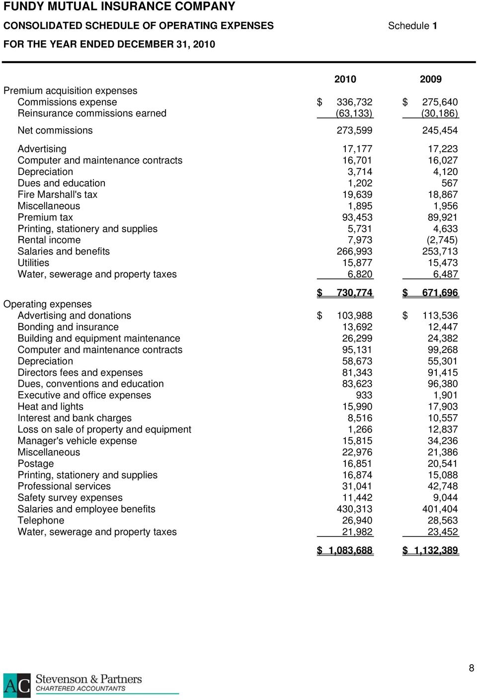 Miscellaneous 1,895 1,956 Premium tax 93,453 89,921 Printing, stationery and supplies 5,731 4,633 Rental income 7,973 (2,745) Salaries and benefits 266,993 253,713 Utilities 15,877 15,473 Water,