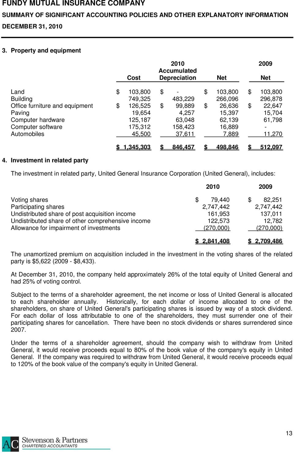 Investment in related party $ 1,345,303 $ 846,457 $ 498,846 $ 512,097 The investment in related party, United General Insurance Corporation (United General), includes: Voting shares $ 79,440 $ 82,251