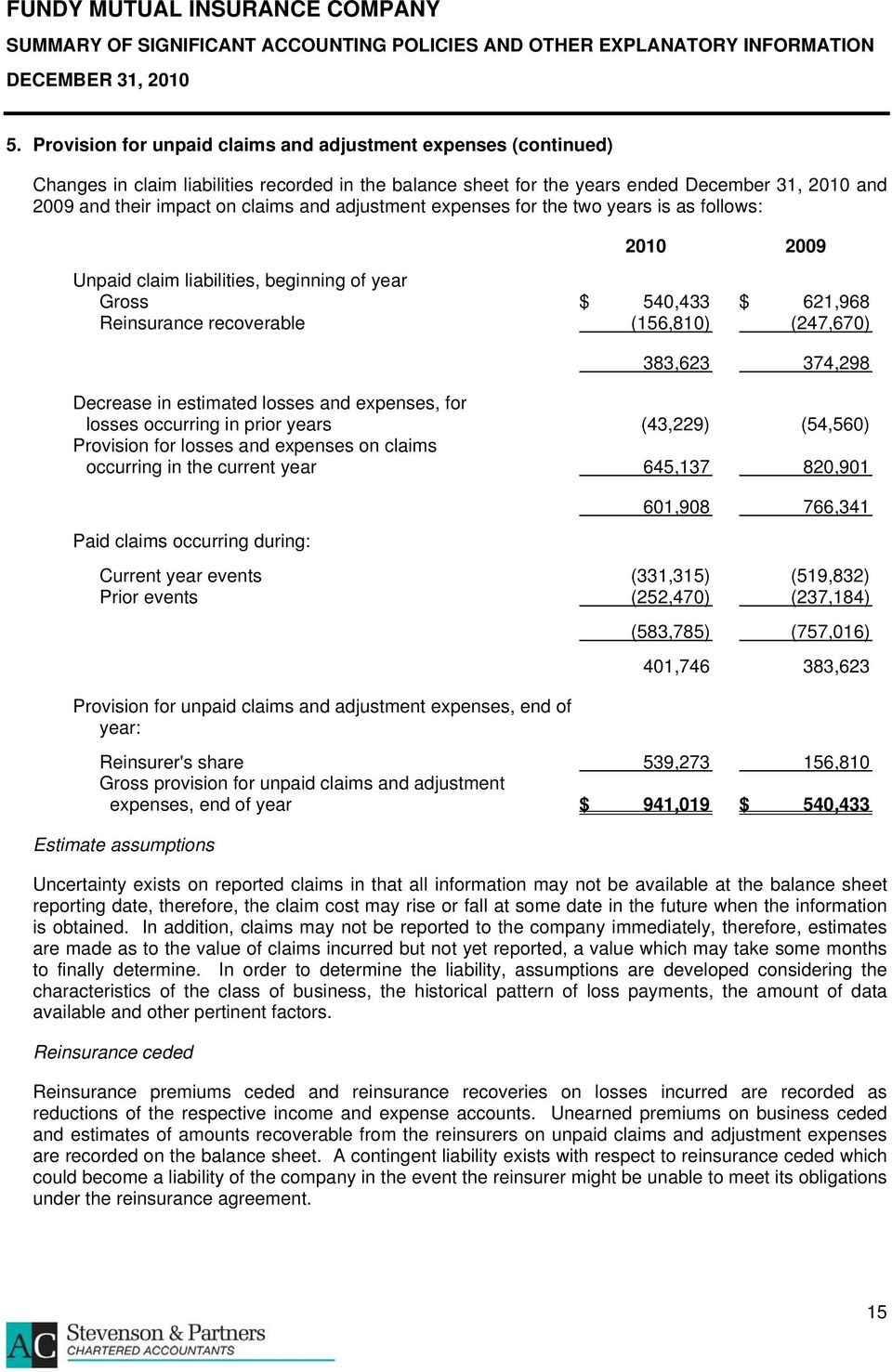 estimated losses and expenses, for losses occurring in prior years (43,229) (54,560) Provision for losses and expenses on claims occurring in the current year 645,137 820,901 Paid claims occurring