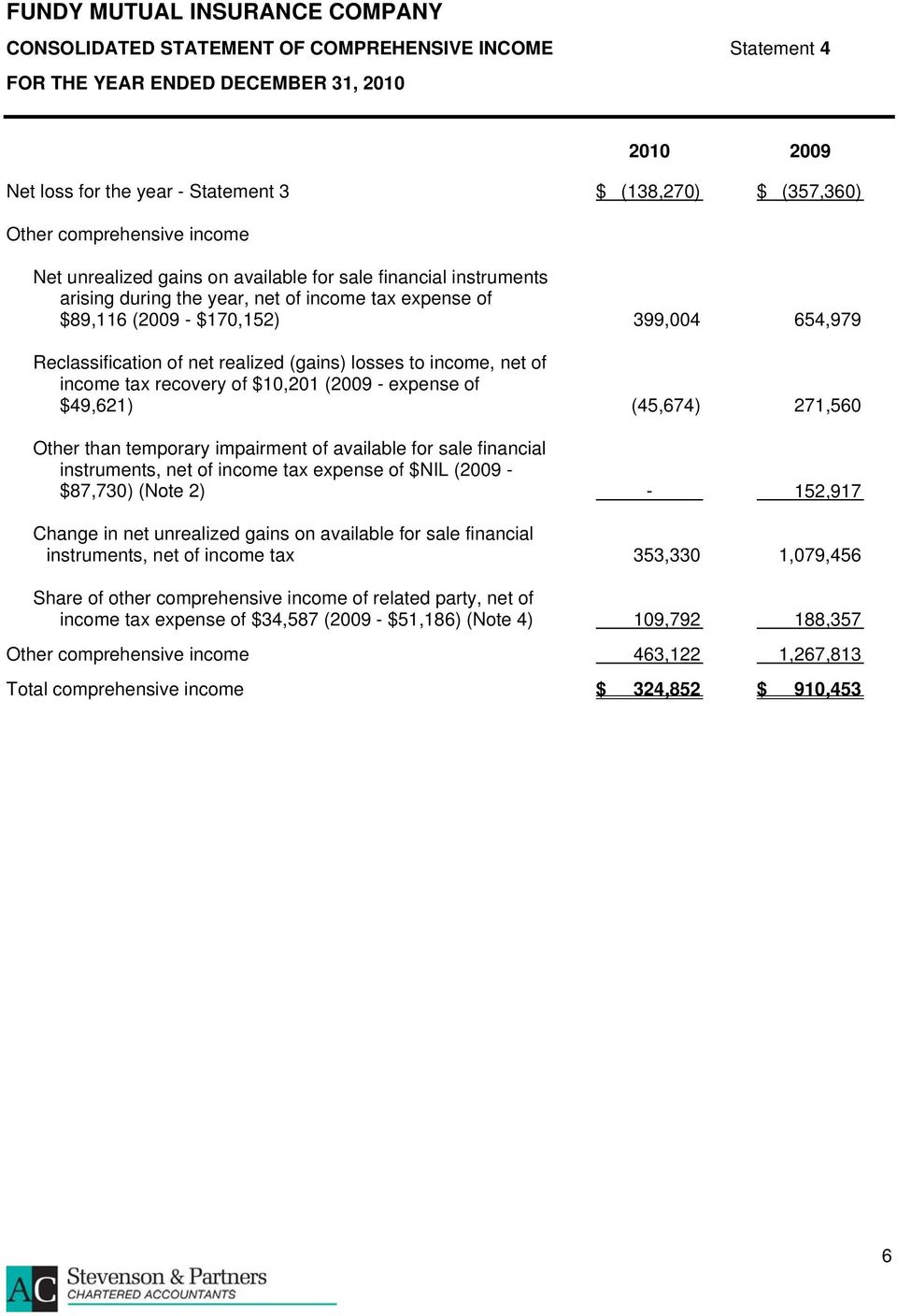 tax recovery of $10,201 (2009 - expense of $49,621) (45,674) 271,560 Other than temporary impairment of available for sale financial instruments, net of income tax expense of $NIL (2009 - $87,730)