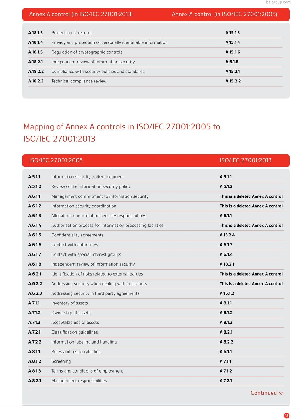 15.2.2 Mapping of Annex A controls in ISO/IEC 27001:2005 to ISO/IEC 27001:2013 ISO/IEC 27001:2005 ISO/IEC 27001:2013 A.5.1.1 Information security policy document A.5.1.1 A.5.1.2 Review of the information security policy A.