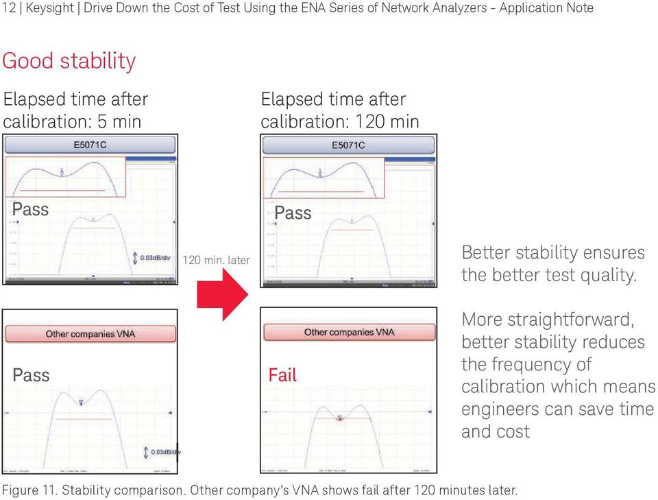later Better stability ensures the better test quality.