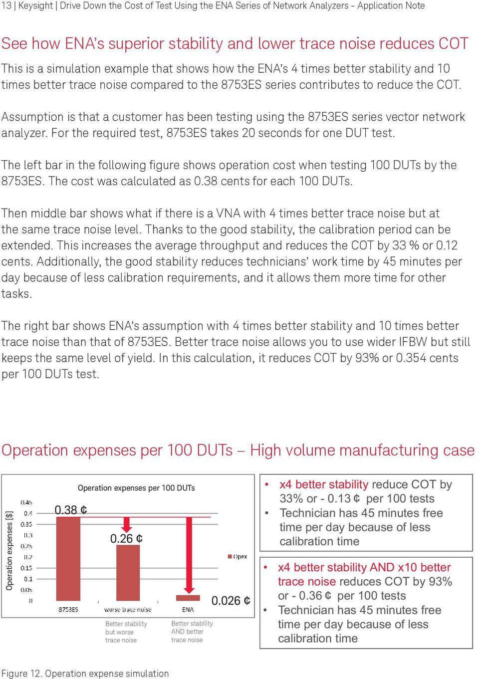 Assumption is that a customer has been testing using the 8753ES series vector network analyzer. For the required test, 8753ES takes 20 seconds for one DUT test.