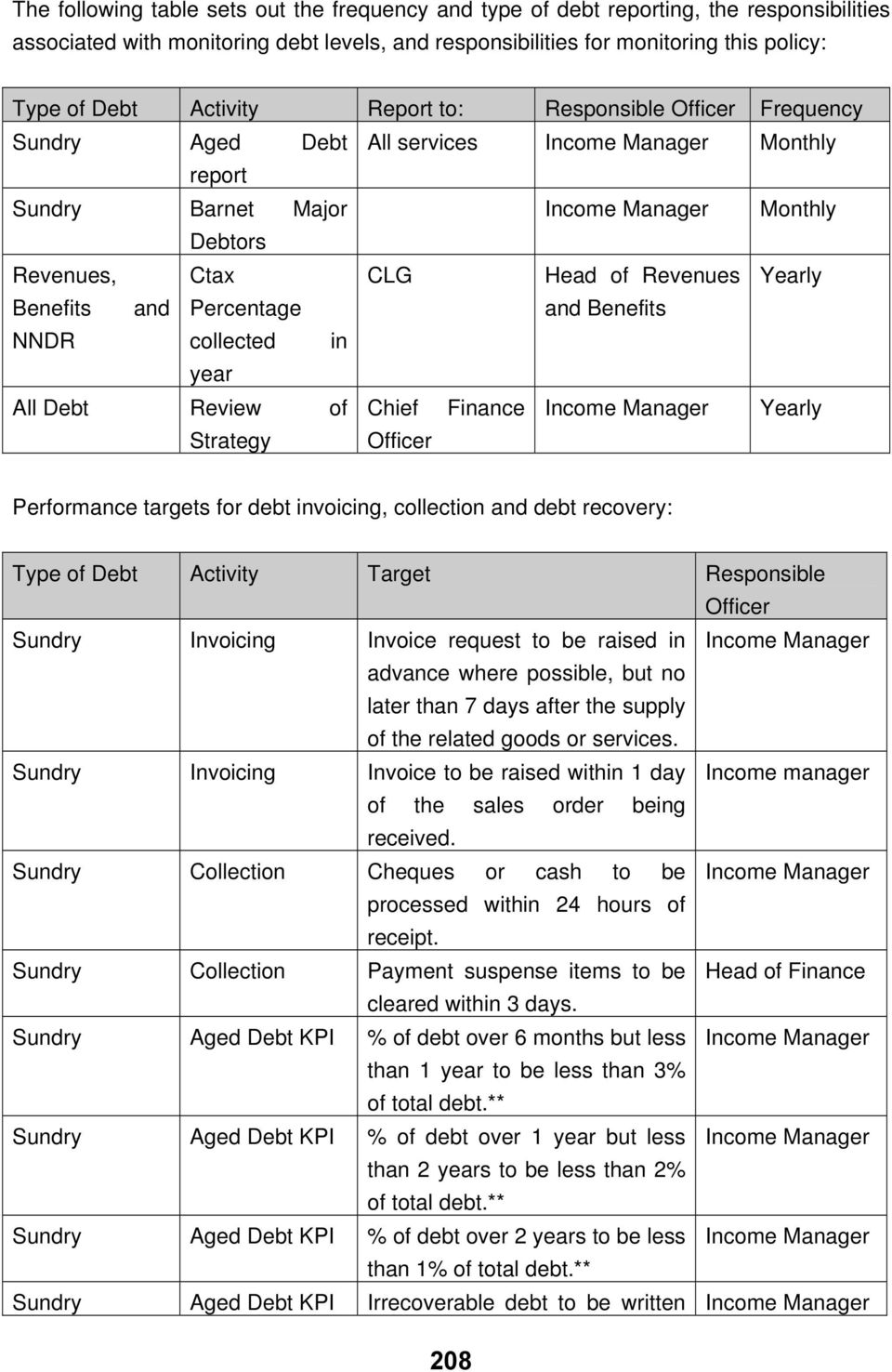 Yearly Benefits and Percentage and Benefits NNDR collected in year All Debt Review of Chief Finance Income Manager Yearly Strategy Officer Performance targets for debt invoicing, collection and debt