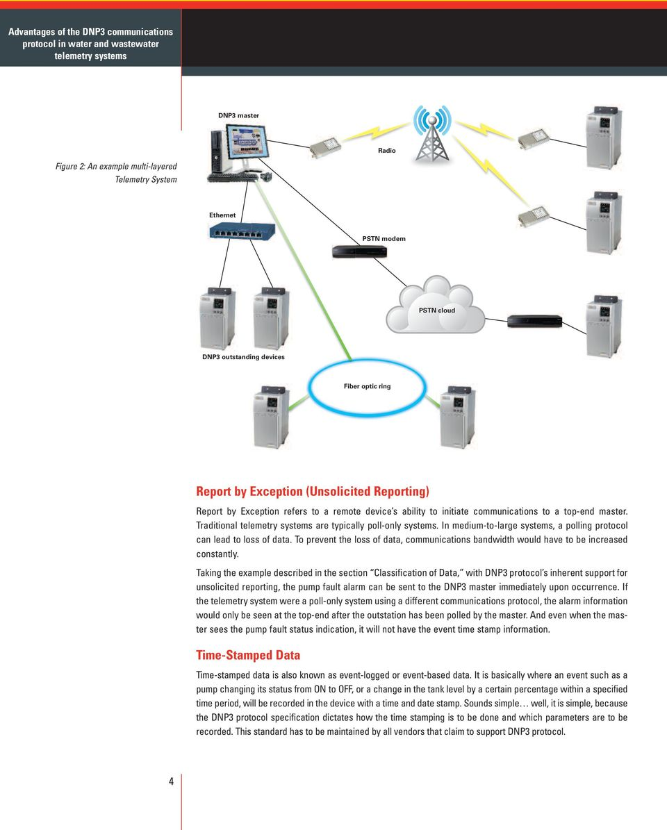 Advantages of the DNP3 Communications Protocol in Water and