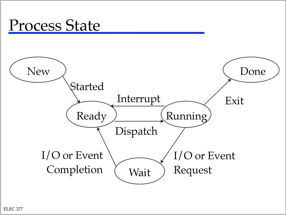 Running Exit Done I/O or