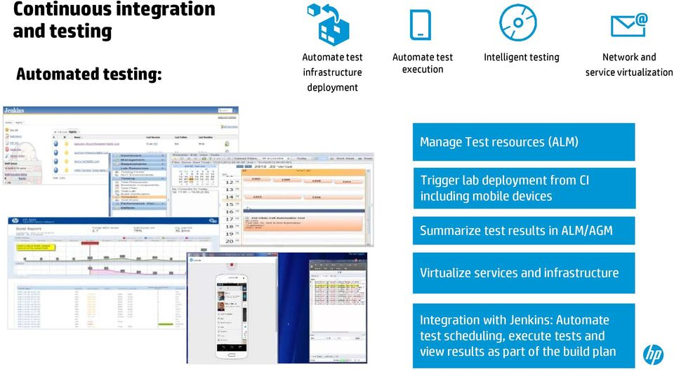 from CI including mobile devices Summarize test results in ALM/AGM Virtualize services and infrastructure