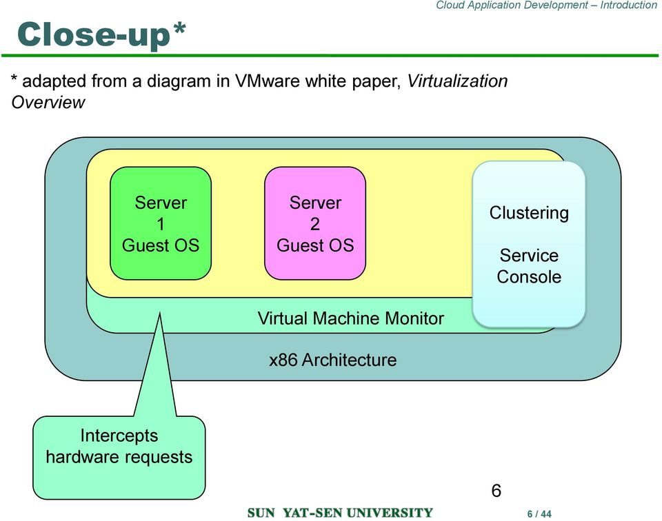 2 Guest OS Virtual Machine Monitor x86 Architecture