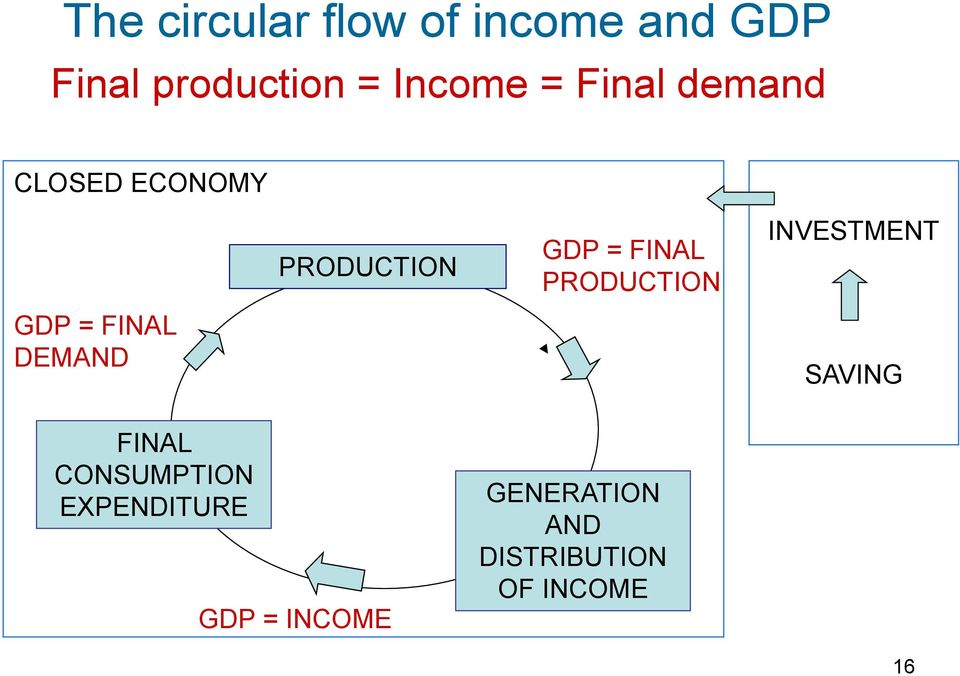 PRODUCTION INVESTMENT GDP = FINAL DEMAND SAVING FINAL