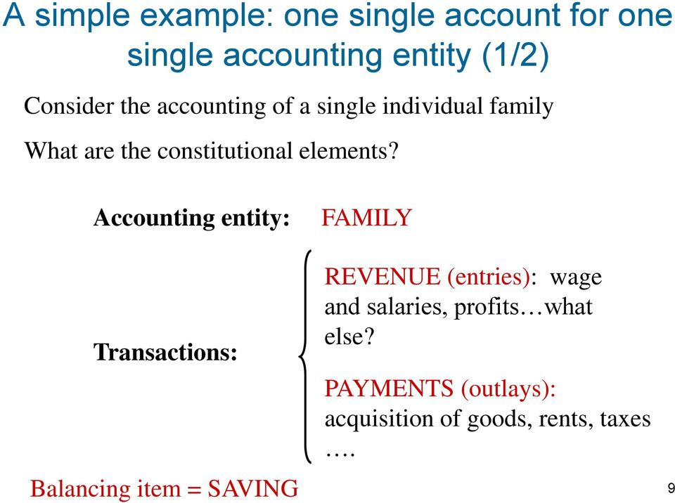 Accounting entity: FAMILY Transactions: Balancing item = SAVING REVENUE (entries):