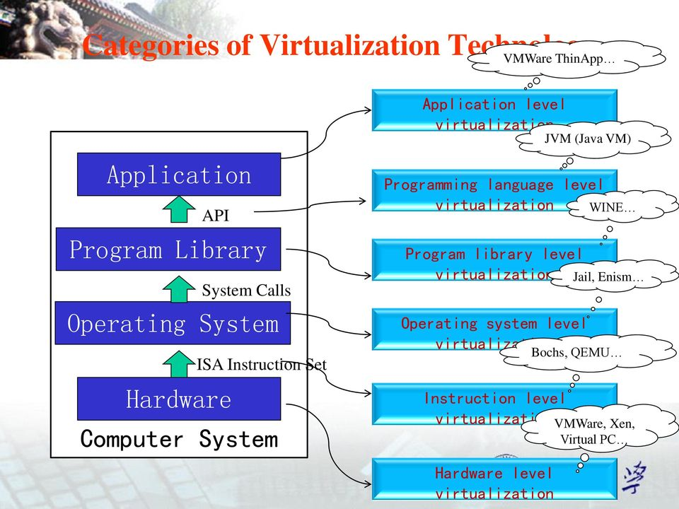 Introduction to Virtualization - PDF