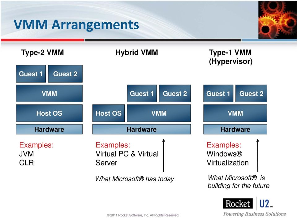 Hardware Examples: JVM CLR Examples: Virtual PC & Virtual Server What Microsoft