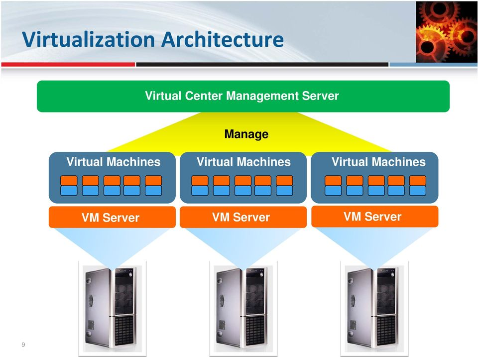 Virtual Machines Virtual Machines