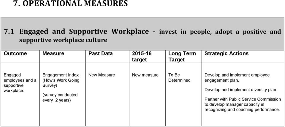 target Long Term Target Strategic Actions Engaged employees and a supportive workplace.