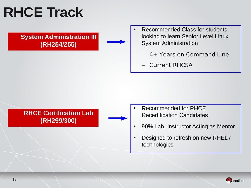 Current RHCSA RHCE Certification Lab (RH299/300) Recommended for RHCE Recertification
