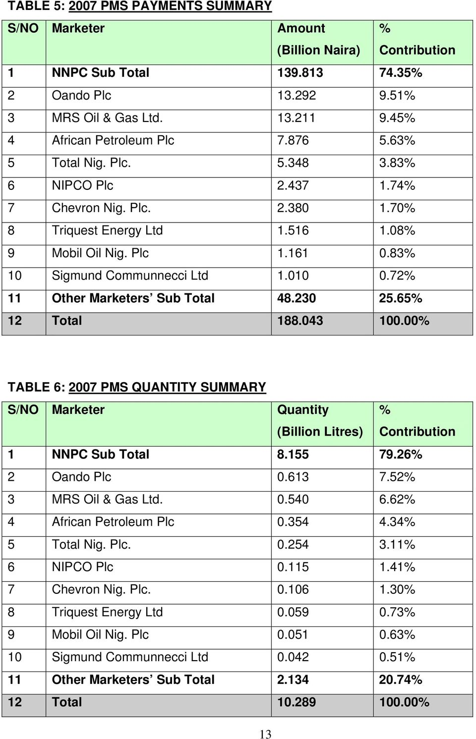 72% 11 Other Marketers Sub Total 48.230 25.65% 12 Total 188.043 100.00% TABLE 6: 2007 PMS QUANTITY SUMMARY Quantity % (Billion Litres) Contribution 1 NNPC Sub Total 8.155 79.26% 2 Oando Plc 0.613 7.