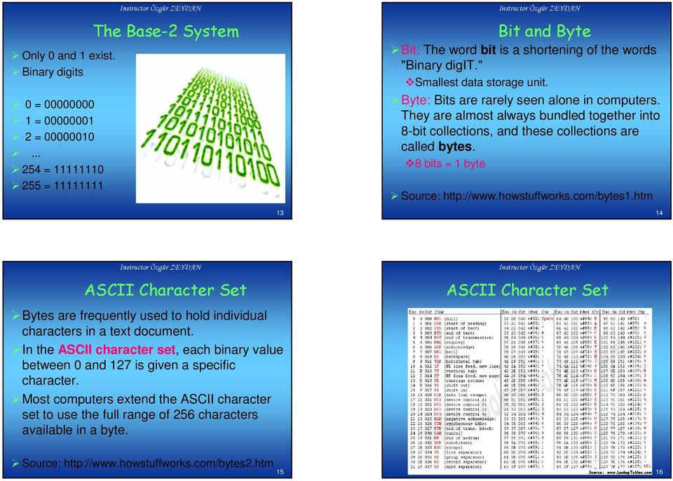 8 bits = 1 byte Source: http://www.howstuffworks.com/bytes1.htm 13 14 ASCII Character Set ASCII Character Set Bytes are frequently used to hold individual characters in a text document.