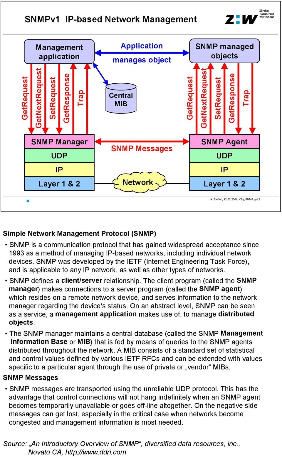 Simple Network Management Protocol SNMP - PDF