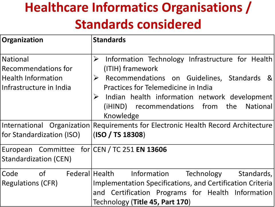 Standards & Practices for Telemedicine in India Indian health information network development (ihind) recommendations from the National Knowledge Requirements for Electronic Health Record