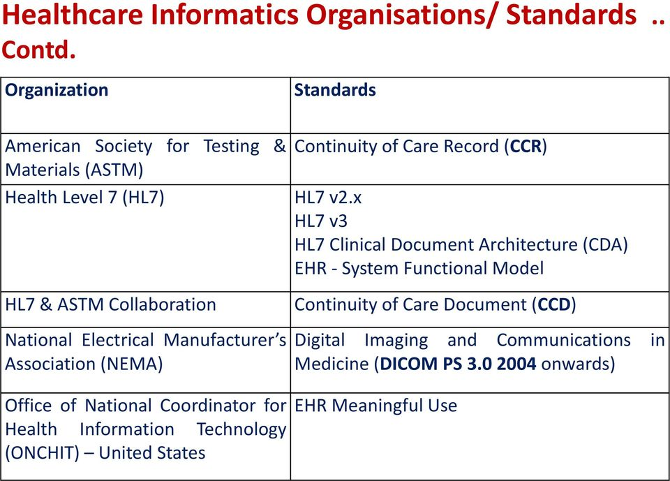Manufacturer s Association (NEMA) Continuity of Care Record (CCR) HL7 v2.