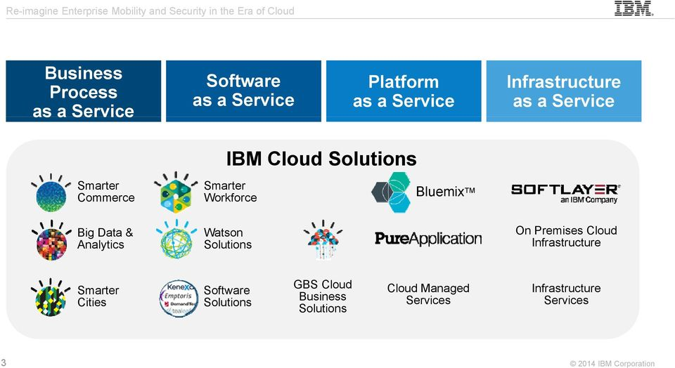 Bluemix TM Big Data & Analytics Watson Solutions On Premises Cloud Infrastructure
