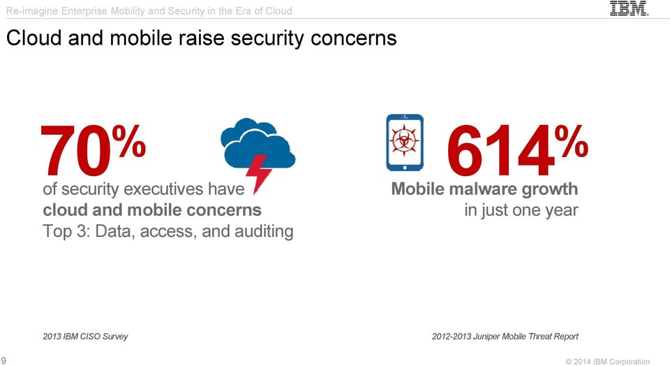 Data, access, and auditing Mobile malware growth in just