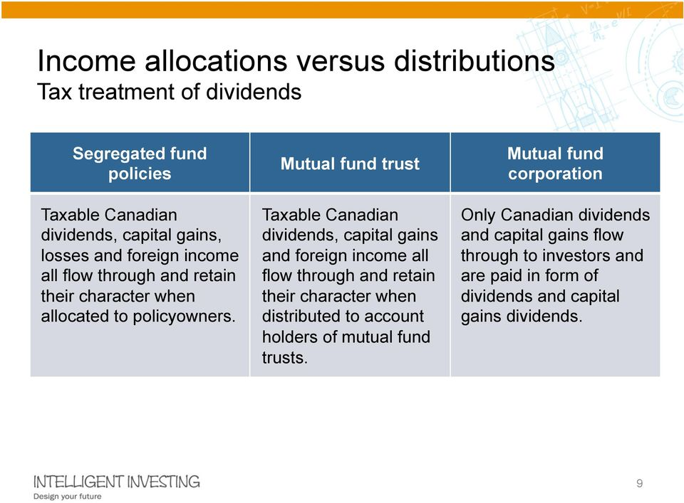 Mutual fund trust Taxable Canadian dividends, capital gains and foreign income all flow through and retain their character when distributed to