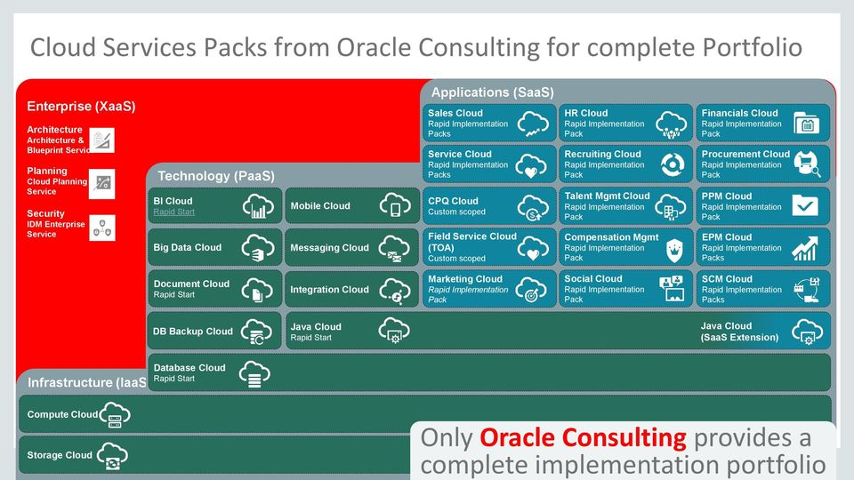 Oracle services for cloud pdf scoped field service cloud toa custom scoped hr cloud rapid implementation pack recruiting cloud malvernweather Images