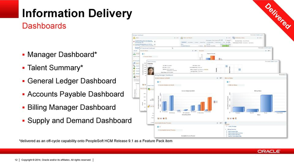 Manager Dashboard Supply and Demand Dashboard *delivered as an