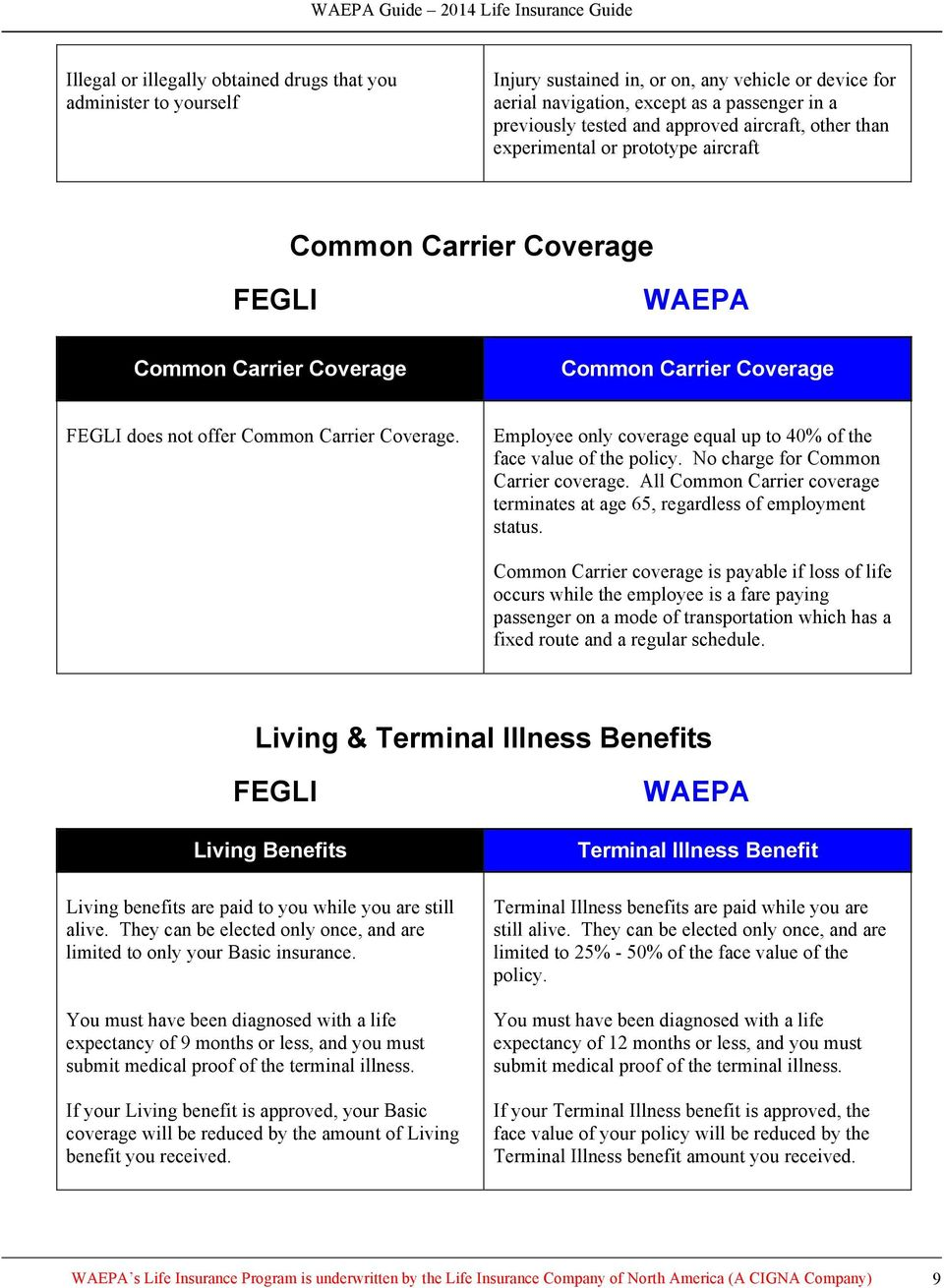 Employee only coverage equal up to 40% of the face value of the policy. No charge for Common Carrier coverage. All Common Carrier coverage terminates at age 65, regardless of employment status.
