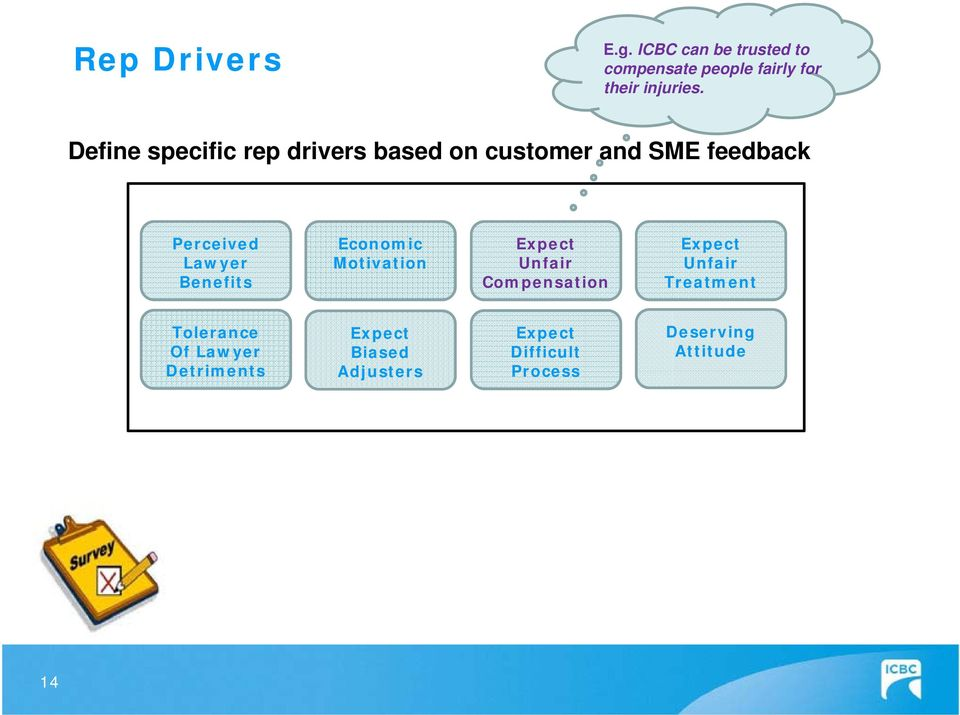 Define specific rep drivers based on customer and SME feedback Perceived