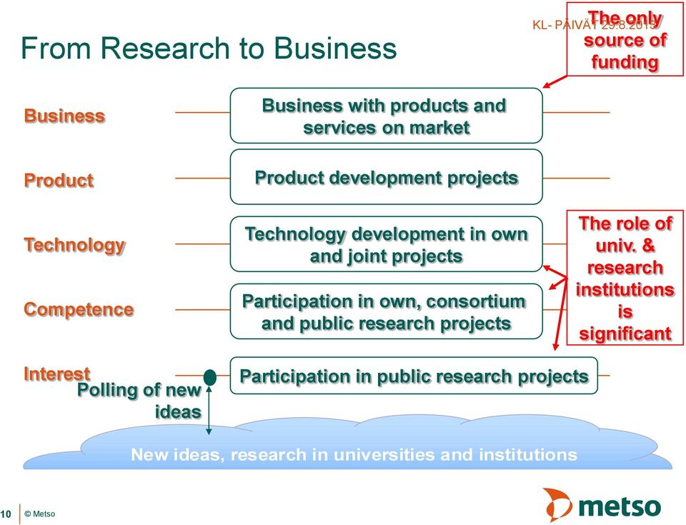 own, consortium and public research projects The role of univ.