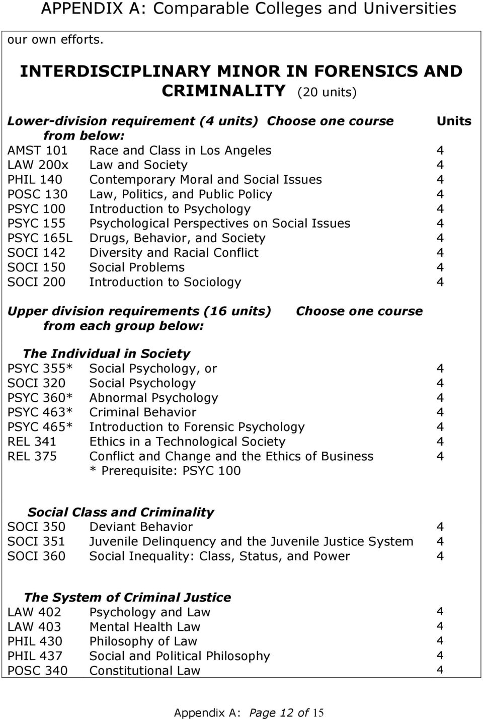 Society 4 PHIL 140 Contemporary Moral and Social Issues 4 POSC 130 Law, Politics, and Public Policy 4 PSYC 100 Introduction to Psychology 4 PSYC 155 Psychological Perspectives on Social Issues 4 PSYC