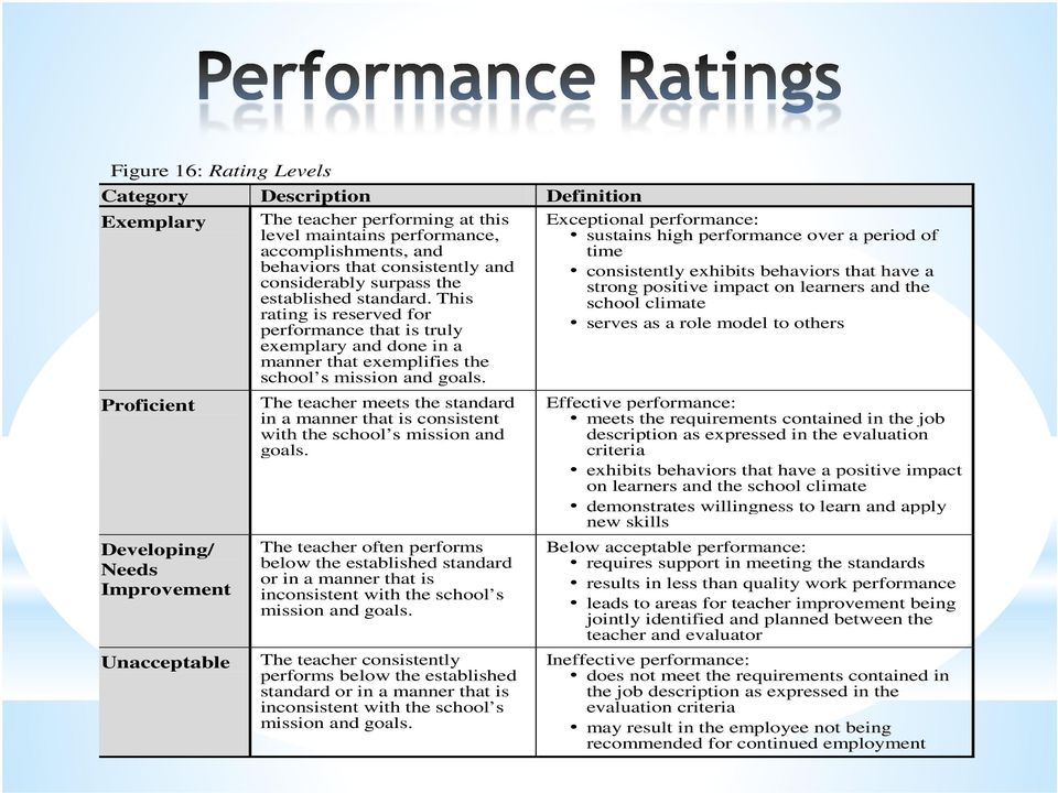 Exceptional performance: sustains high performance over a period of time consistently exhibits behaviors that have a strong positive impact on learners and the school climate serves as a role model
