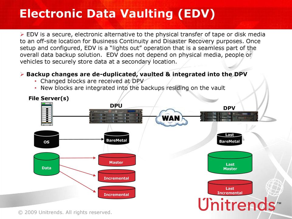 EDV does not depend on physical media, people or vehicles to securely store data at a secondary location.
