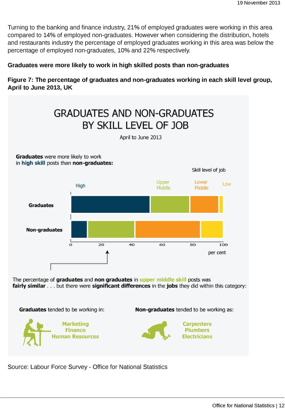 of employed non-graduates, 10% and 22% respectively.