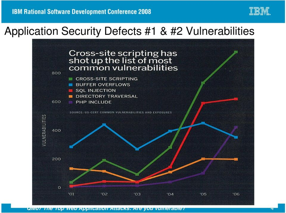 Vulnerabilities QM07 The