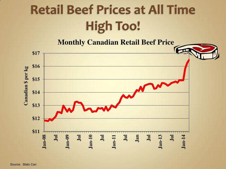 per kg Monthly Canadian Retail Beef Price