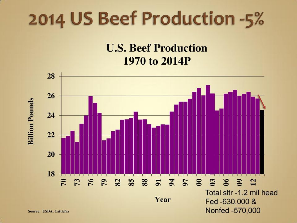 Beef Production 1970 to 2014P 26 24 22 20 18