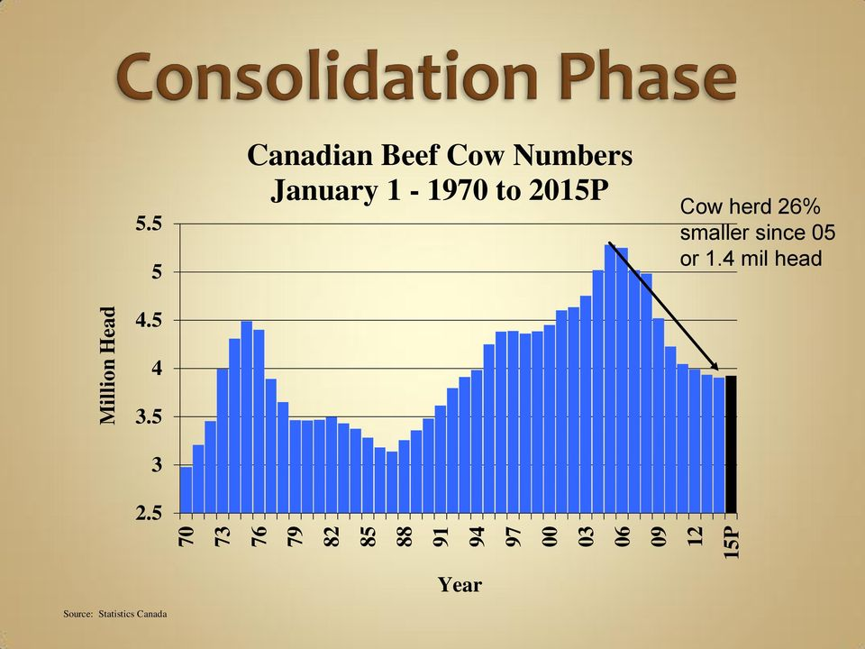 5 Canadian Beef Cow Numbers January 1-1970 to 2015P