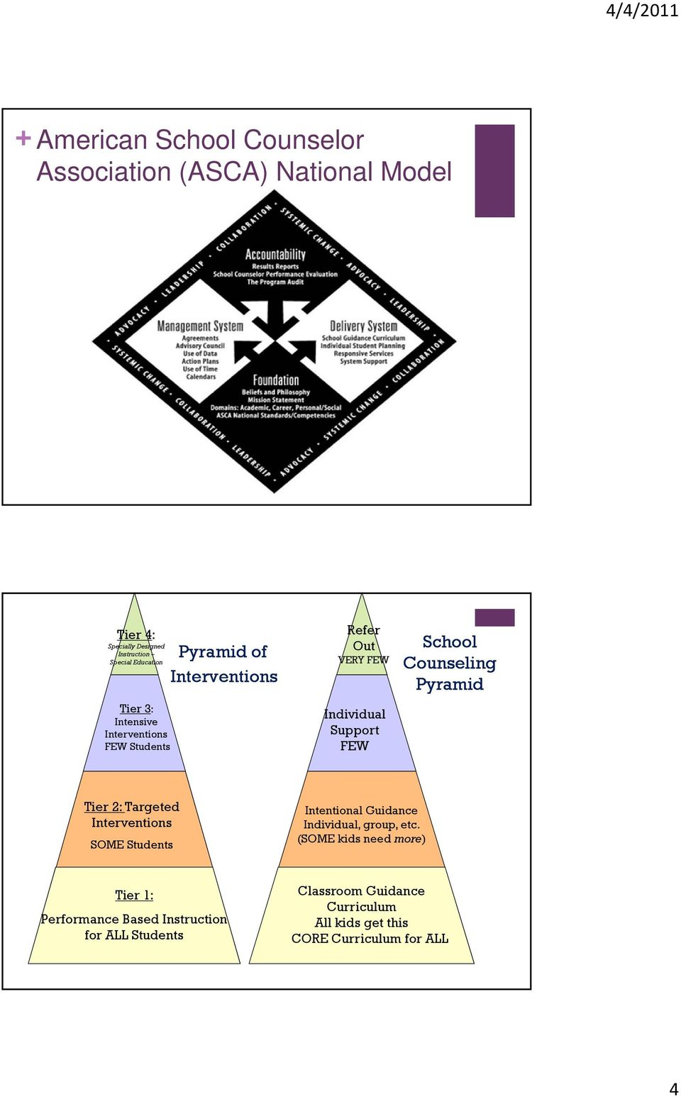Pyramid Tier 2: Targeted Interventions SOME Students Intentional Guidance Individual, group, etc.