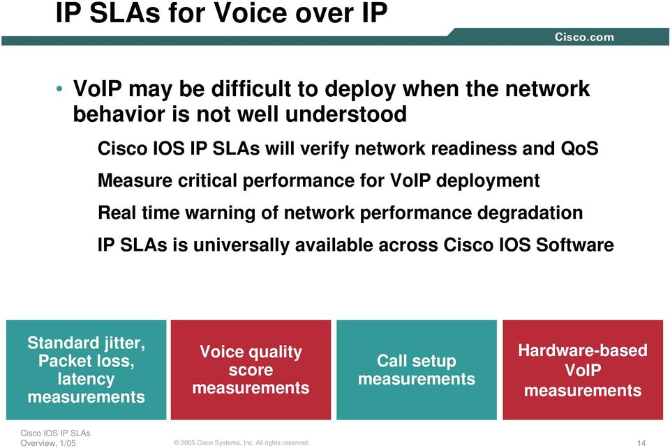 performance degradation IP SLAs is universally available across Cisco IOS Software Standard jitter, Packet loss,