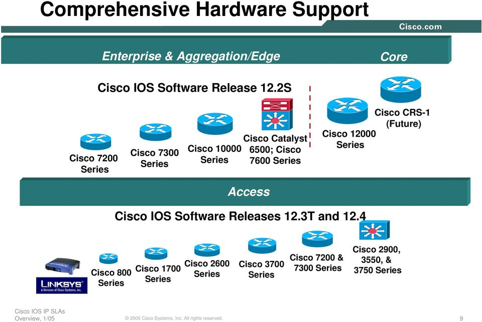 CRS-1 (Future) Cisco 12000 Series Access Cisco IOS Software Releases 12.3T and 12.