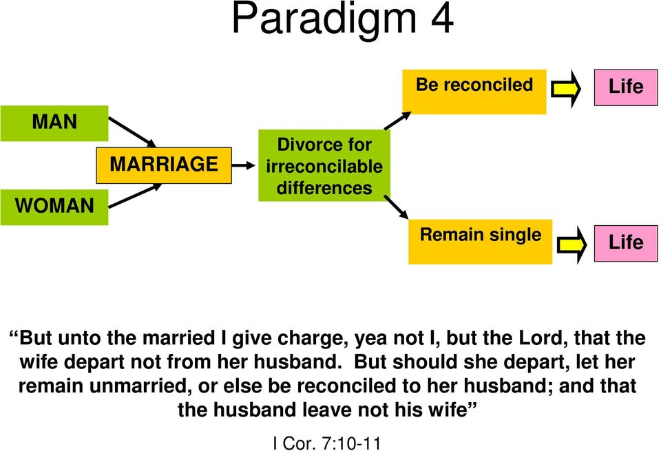 Marriage, Divorce, and Remarriage  A History of Controversy