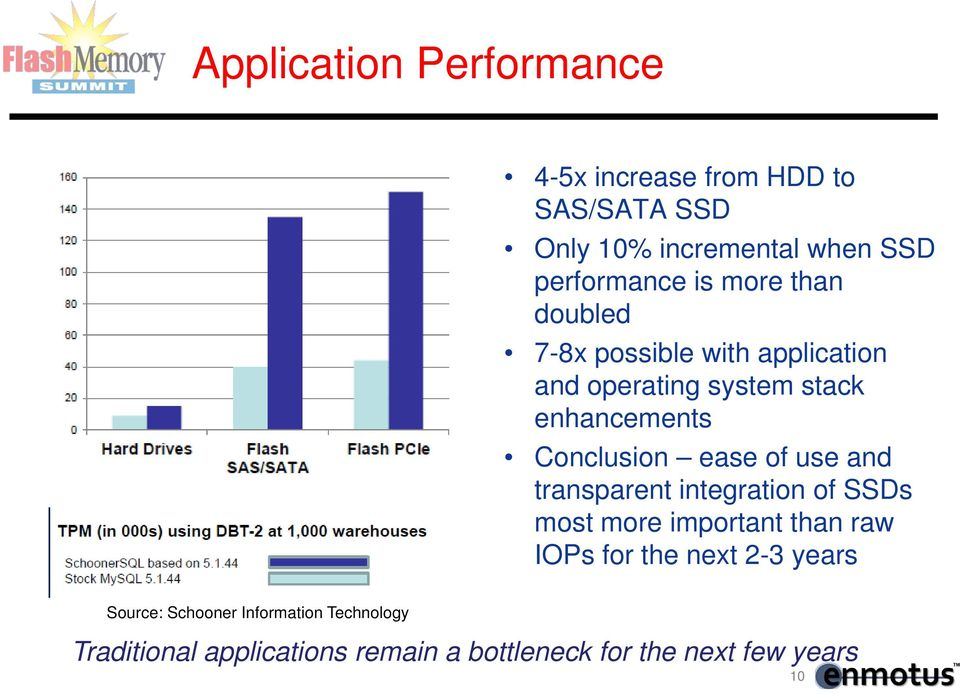 ease of use and transparent integration of SSDs most more important than raw IOPs for the next 2-3 years