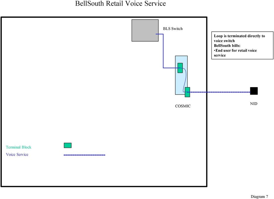 voice switch End user for retail
