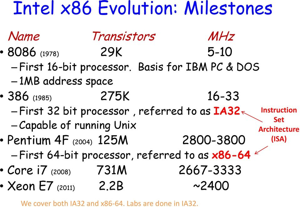 Capable of running Unix Pentium 4F (2004) 125M 2800-3800 First 64-bit processor, referred to as x86-64 Core i7